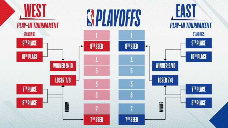 Play-in Tournament NBA